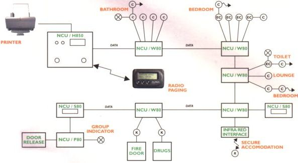 Nurse Call Systems Wiring Diagram from www.carecom.co.uk